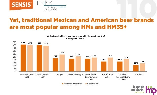 110Yet, traditional Mexican and American beer brands are most popular among HMs and HM35+ Which brands of beer have you co...
