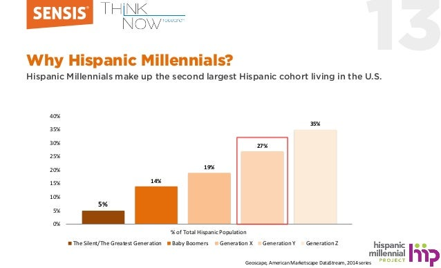 13Why Hispanic Millennials? Hispanic Millennials make up the second largest Hispanic cohort living in the U.S. 5% 14% 19% ...