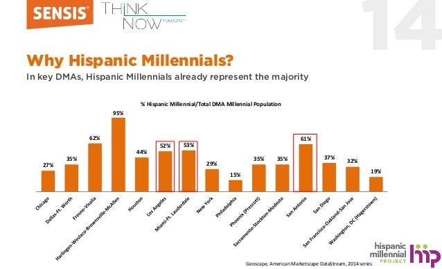14Why Hispanic Millennials? In key DMAs, Hispanic Millennials already represent the majority 27% 35% 62% 95% 44% 52% 53% 2...