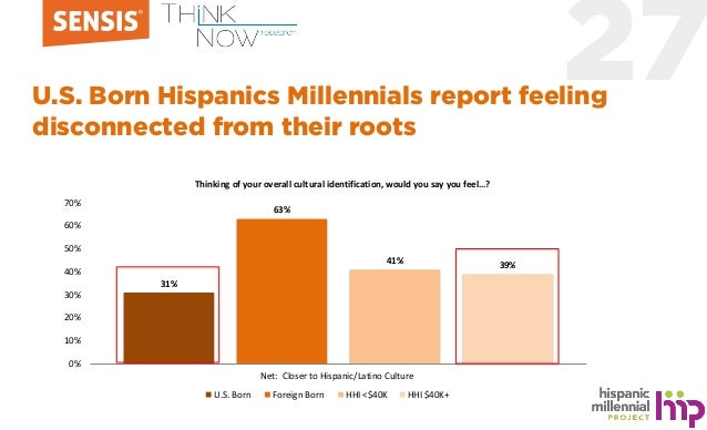 27U.S. Born Hispanics Millennials report feeling disconnected from their roots 31% 63% 41% 39% 0% 10% 20% 30% 40% 50% 60% ...