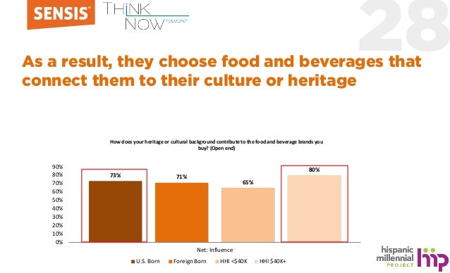 28As a result, they choose food and beverages that connect them to their culture or heritage 73% 71% 65% 80% 0% 10% 20% 30...