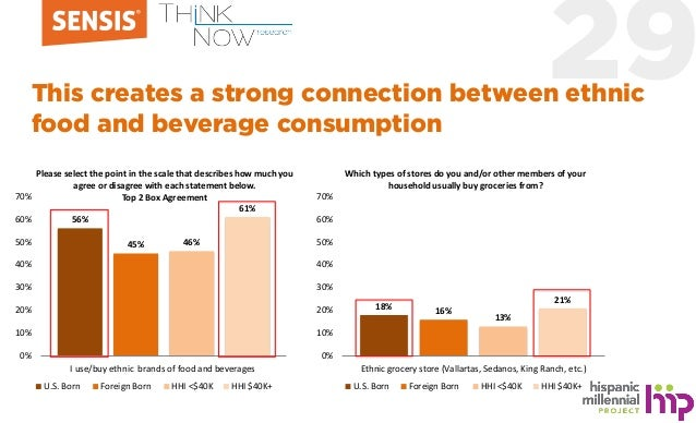 29This creates a strong connection between ethnic food and beverage consumption 56% 45% 46% 61% 0% 10% 20% 30% 40% 50% 60%...