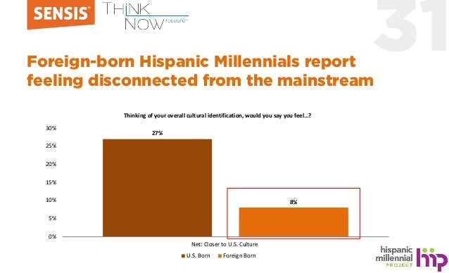 31Foreign-born Hispanic Millennials report feeling disconnected from the mainstream 27% 8% 0% 5% 10% 15% 20% 25% 30% Net: ...