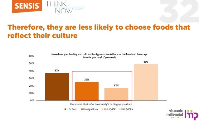 32Therefore, they are less likely to choose foods that reflect their culture 37% 25% 17% 49% 0% 10% 20% 30% 40% 50% 60% I ...