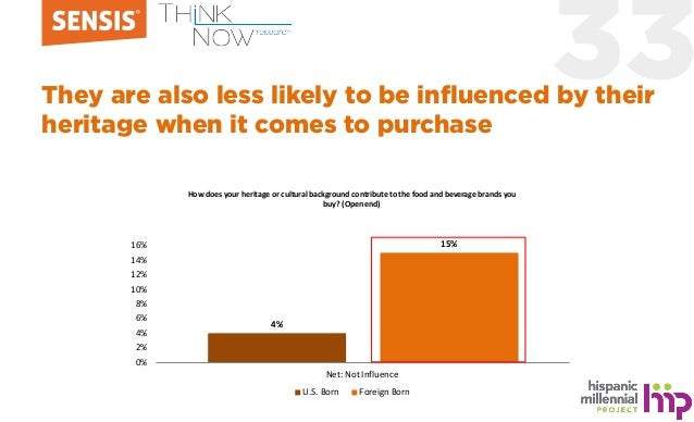 33They are also less likely to be influenced by their heritage when it comes to purchase 4% 15% 0% 2% 4% 6% 8% 10% 12% 14%...