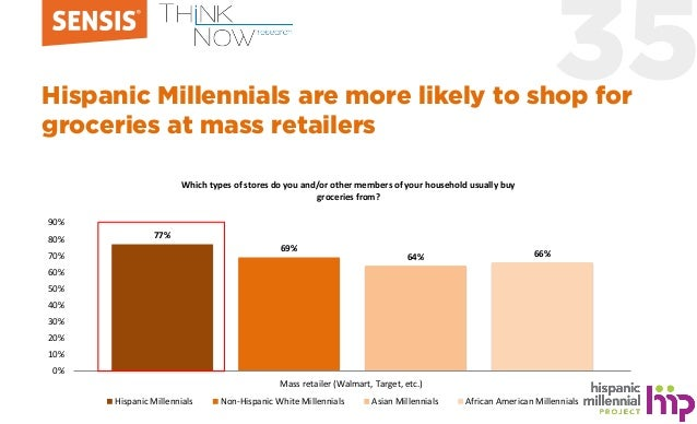 35Hispanic Millennials are more likely to shop for groceries at mass retailers 77% 69% 64% 66% 0% 10% 20% 30% 40% 50% 60% ...