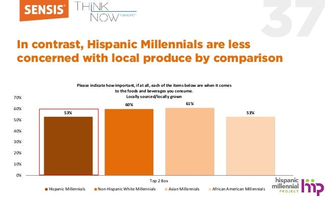 37In contrast, Hispanic Millennials are less concerned with local produce by comparison 53% 60% 61% 53% 0% 10% 20% 30% 40%...