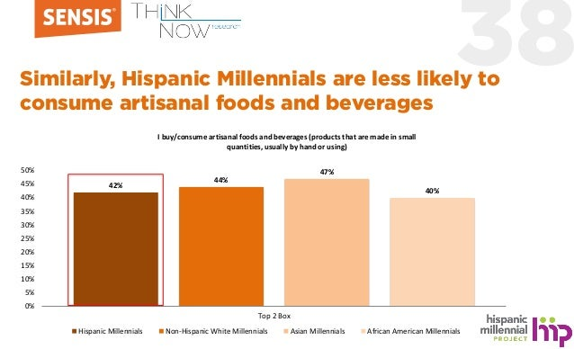 38Similarly, Hispanic Millennials are less likely to consume artisanal foods and beverages 42% 44% 47% 40% 0% 5% 10% 15% 2...