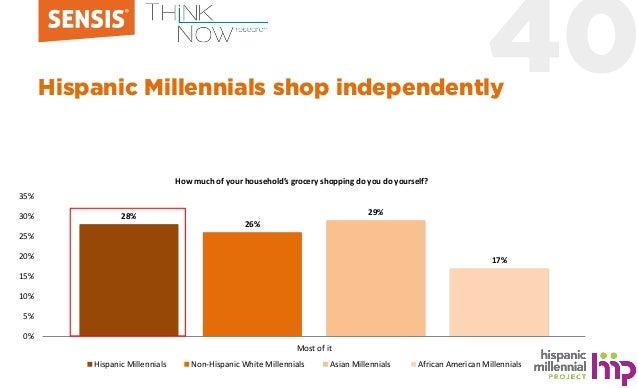 40Hispanic Millennials shop independently 28% 26% 29% 17% 0% 5% 10% 15% 20% 25% 30% 35% Most of it Hispanic Millennials No...