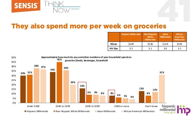 41They also spend more per week on groceries 30% 34% 16% 8% 13% 31% 45% 9% 6% 8% 38% 36% 9% 5% 12% 37% 20% 8% 4% 31% 0% 5%...