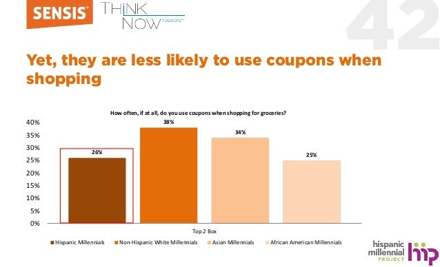 42Yet, they are less likely to use coupons when shopping 26% 38% 34% 25% 0% 5% 10% 15% 20% 25% 30% 35% 40% Top 2 Box Hispa...