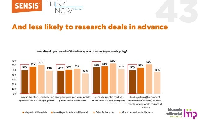 43And less likely to research deals in advance 50% 49% 56% 50% 57% 51% 58% 55% 61% 53% 64% 62% 49% 43% 52% 46% 0% 10% 20% ...