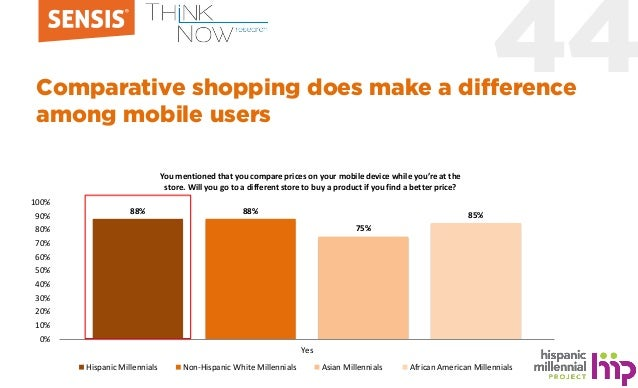 44Comparative shopping does make a difference among mobile users 88% 88% 75% 85% 0% 10% 20% 30% 40% 50% 60% 70% 80% 90% 10...