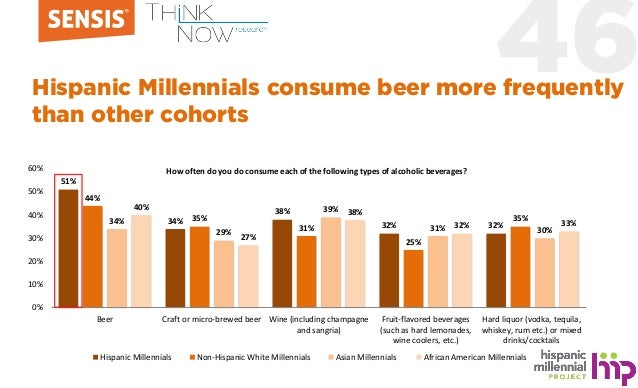 46Hispanic Millennials consume beer more frequently than other cohorts 51% 34% 38% 32% 32% 44% 35% 31% 25% 35%34% 29% 39% ...
