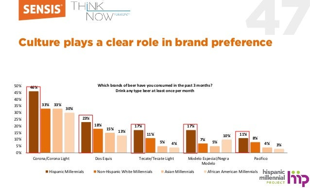 47Culture plays a clear role in brand preference 46% 23% 17% 17% 11% 33% 18% 11% 7% 8% 33% 15% 5% 5% 4% 30% 13% 4% 10% 3% ...