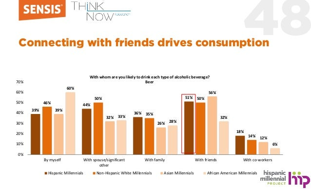 48Connecting with friends drives consumption 39% 44% 36% 51% 18% 46% 50% 35% 50% 14% 39% 32% 26% 56% 12% 60% 33% 28% 32% 6...