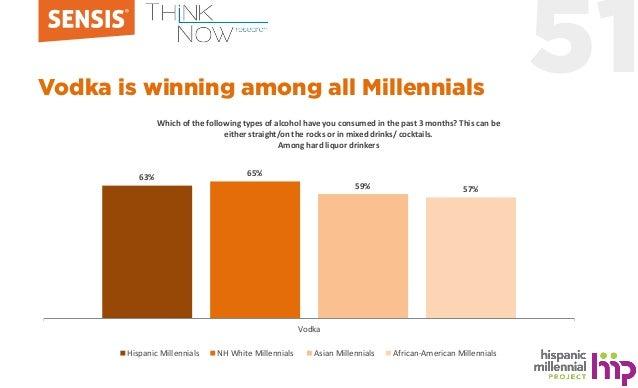 51Vodka is winning among all Millennials 63% 65% 59% 57% Vodka Hispanic Millennials NH White Millennials Asian Millennials...