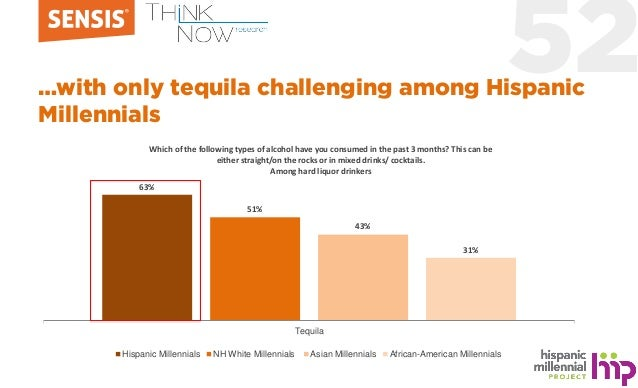 52…with only tequila challenging among Hispanic Millennials 63% 51% 43% 31% Tequila Hispanic Millennials NH White Millenni...