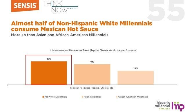 55 46% 40% 27% Mexican Hot Sauce (Tapatio, Cholula, etc.) NH White Millennials Asian Millennials African-American Millenni...