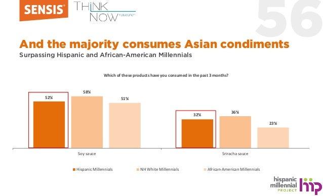 56 52% 32% 58% 36% 51% 23% Soy sauce Sriracha sauce Hispanic Millennials NH White Millennials African-American Millennials...