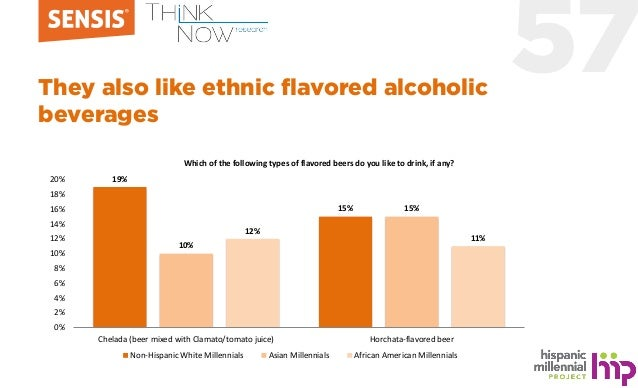 57They also like ethnic flavored alcoholic beverages 19% 15% 10% 15% 12% 11% 0% 2% 4% 6% 8% 10% 12% 14% 16% 18% 20% Chelad...