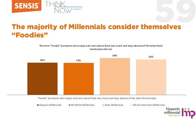 """59The majority of Millennials consider themselves """"Foodies"""" 60% 59% 68% 66% """"Foodie"""" (someone who enjoys and cares about f..."""