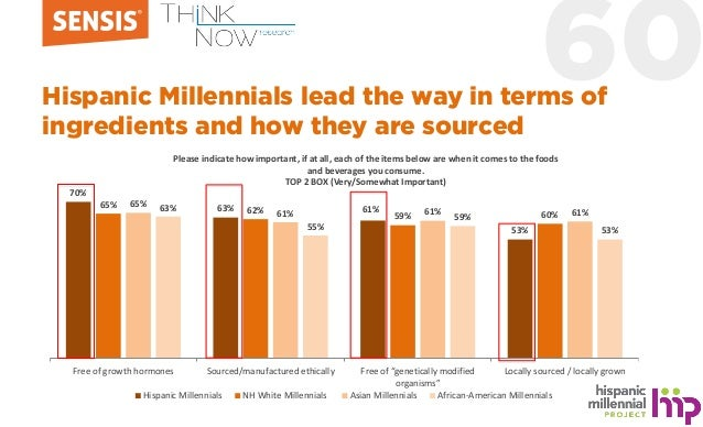 60Hispanic Millennials lead the way in terms of ingredients and how they are sourced 70% 63% 61% 53% 65% 62% 59% 60% 65% 6...