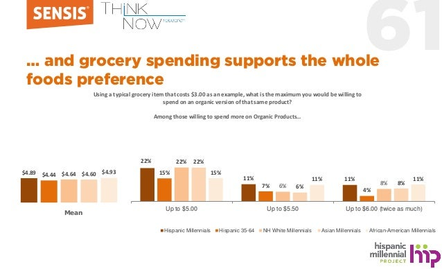 61… and grocery spending supports the whole foods preference $4.89 $4.44 $4.64 $4.60 $4.93 22% 11% 11% 15% 7% 4% 22% 6% 8%...