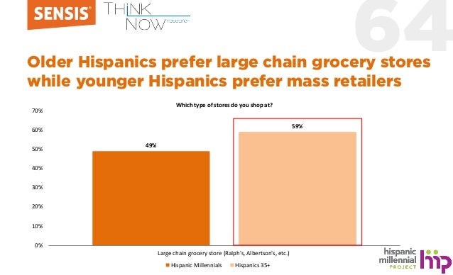 64Older Hispanics prefer large chain grocery stores while younger Hispanics prefer mass retailers 49% 59% 0% 10% 20% 30% 4...