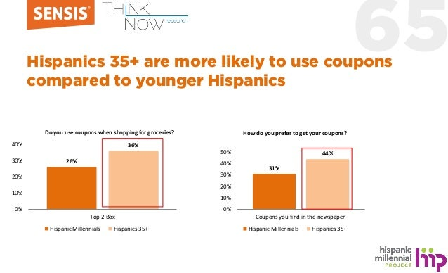 65Hispanics 35+ are more likely to use coupons compared to younger Hispanics 26% 36% 0% 10% 20% 30% 40% Top 2 Box Hispanic...