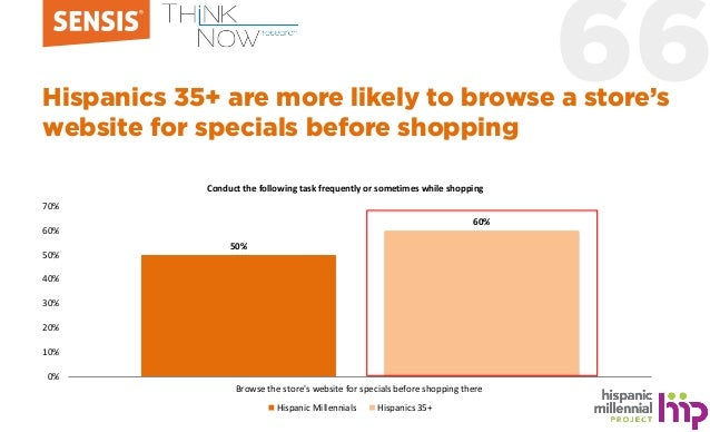 66Hispanics 35+ are more likely to browse a store's website for specials before shopping 50% 60% 0% 10% 20% 30% 40% 50% 60...