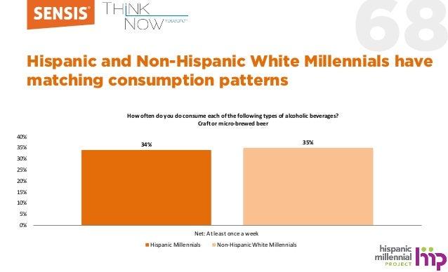 68Hispanic and Non-Hispanic White Millennials have matching consumption patterns 34% 35% 0% 5% 10% 15% 20% 25% 30% 35% 40%...