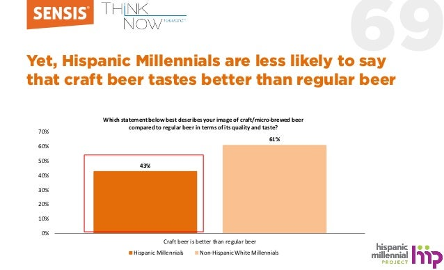 69Yet, Hispanic Millennials are less likely to say that craft beer tastes better than regular beer 43% 61% 0% 10% 20% 30% ...