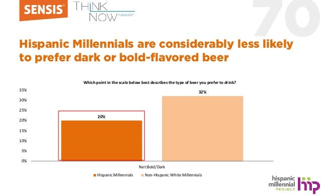 70Hispanic Millennials are considerably less likely to prefer dark or bold-flavored beer 20% 32% 0% 5% 10% 15% 20% 25% 30%...