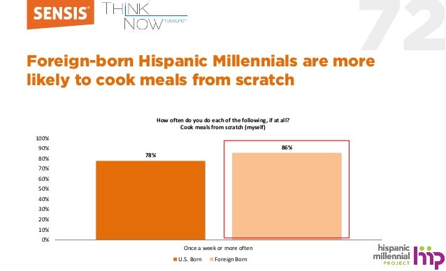 72Foreign-born Hispanic Millennials are more likely to cook meals from scratch 78% 86% 0% 10% 20% 30% 40% 50% 60% 70% 80% ...