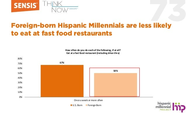 73Foreign-born Hispanic Millennials are less likely to eat at fast food restaurants 67% 50% 0% 10% 20% 30% 40% 50% 60% 70%...
