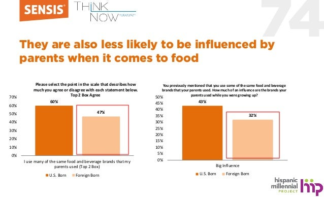 74They are also less likely to be influenced by parents when it comes to food 60% 47% 0% 10% 20% 30% 40% 50% 60% 70% I use...
