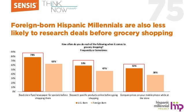 75Foreign-born Hispanic Millennials are also less likely to research deals before grocery shopping 78% 59% 53% 63% 47% 38%...