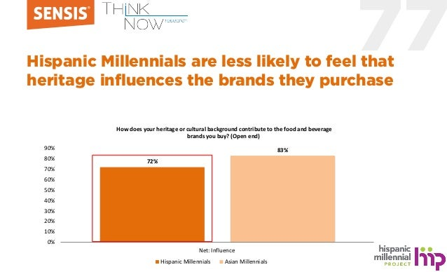 77Hispanic Millennials are less likely to feel that heritage influences the brands they purchase 72% 83% 0% 10% 20% 30% 40...