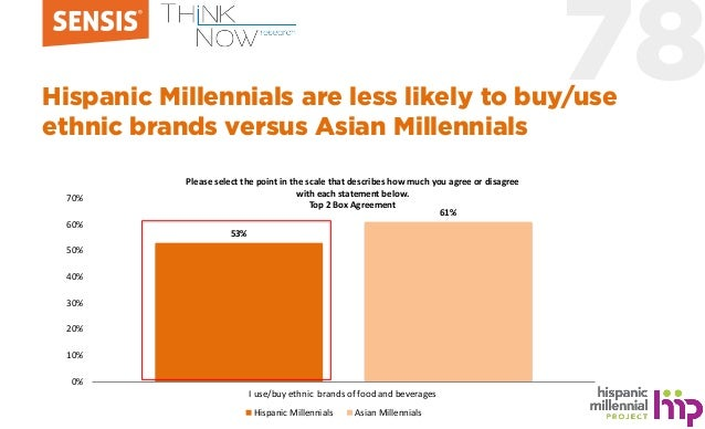 78Hispanic Millennials are less likely to buy/use ethnic brands versus Asian Millennials 53% 61% 0% 10% 20% 30% 40% 50% 60...