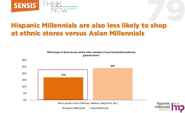 79Hispanic Millennials are also less likely to shop at ethnic stores versus Asian Millennials 17% 24% 0% 5% 10% 15% 20% 25...