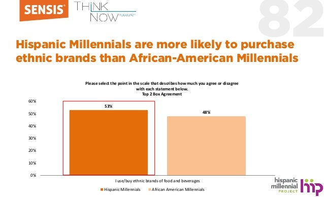 82Hispanic Millennials are more likely to purchase ethnic brands than African-American Millennials 53% 48% 0% 10% 20% 30% ...