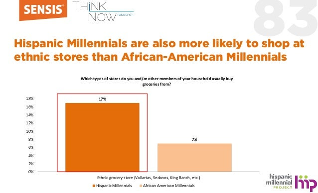 83Hispanic Millennials are also more likely to shop at ethnic stores than African-American Millennials 17% 7% 0% 2% 4% 6% ...