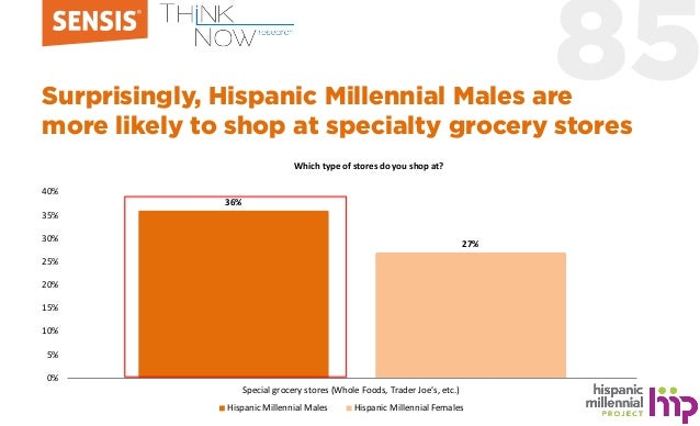 85Surprisingly, Hispanic Millennial Males are more likely to shop at specialty grocery stores 36% 27% 0% 5% 10% 15% 20% 25...