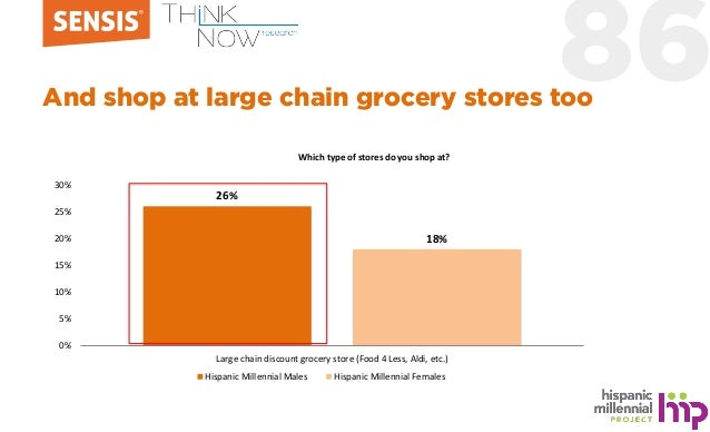 86And shop at large chain grocery stores too 26% 18% 0% 5% 10% 15% 20% 25% 30% Large chain discount grocery store (Food 4 ...