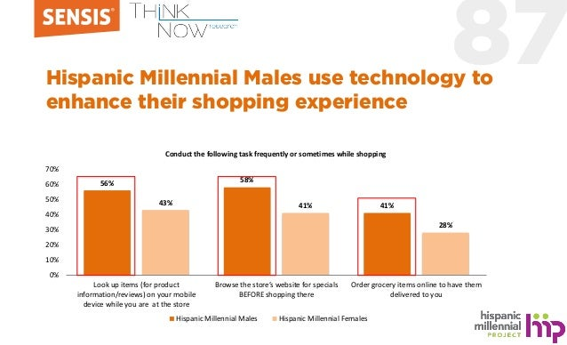 87Hispanic Millennial Males use technology to enhance their shopping experience 56% 58% 41%43% 41% 28% 0% 10% 20% 30% 40% ...