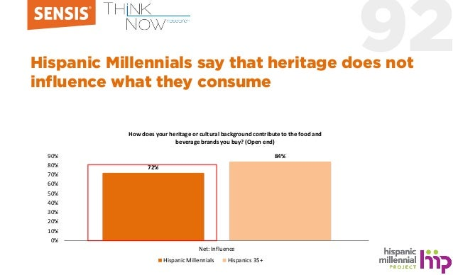 92Hispanic Millennials say that heritage does not influence what they consume 72% 84% 0% 10% 20% 30% 40% 50% 60% 70% 80% 9...