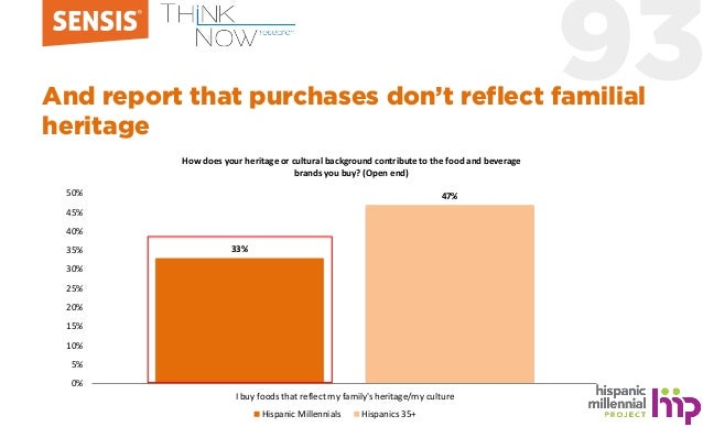93And report that purchases don't reflect familial heritage 33% 47% 0% 5% 10% 15% 20% 25% 30% 35% 40% 45% 50% I buy foods ...