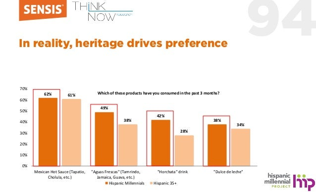 94In reality, heritage drives preference 62% 49% 42% 38% 61% 38% 28% 34% 0% 10% 20% 30% 40% 50% 60% 70% Mexican Hot Sauce ...