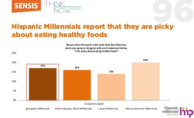 96Hispanic Millennials report that they are picky about eating healthy foods 17% 16% 14% 20% 0% 5% 10% 15% 20% 25% Complet...
